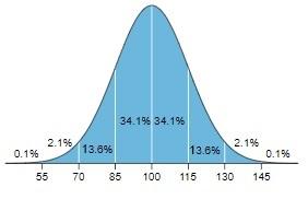 IQ-scores